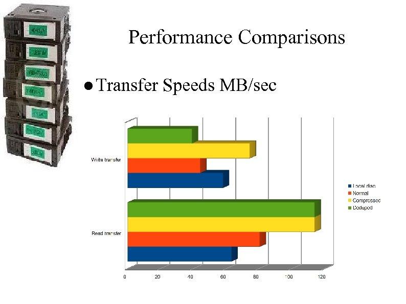 Performance Comparisons ● Transfer Speeds MB/sec