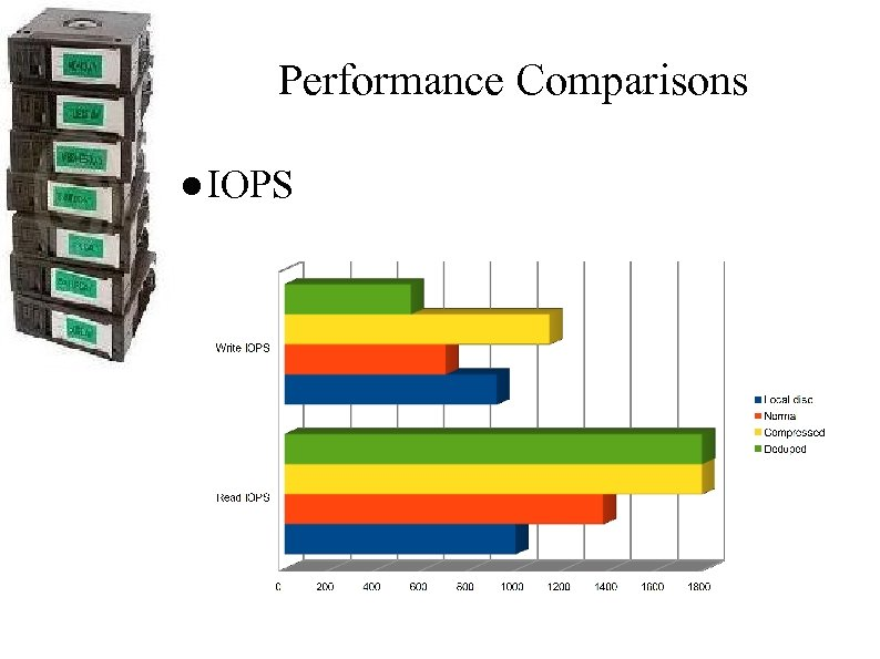 Performance Comparisons ● IOPS