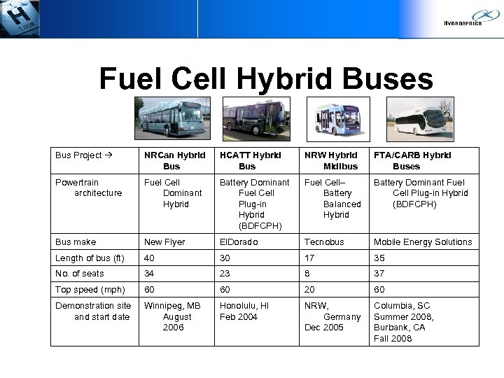 Fuel Cell Hybrid Buses Bus Project NRCan Hybrid Bus HCATT Hybrid Bus NRW Hybrid
