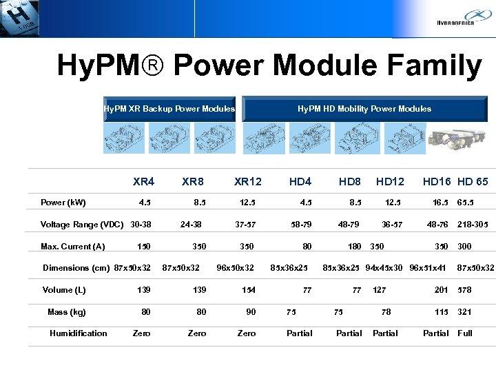 Hy. PM Power Module Family Hy. PM HD Mobility Power Modules Hy. PM XR