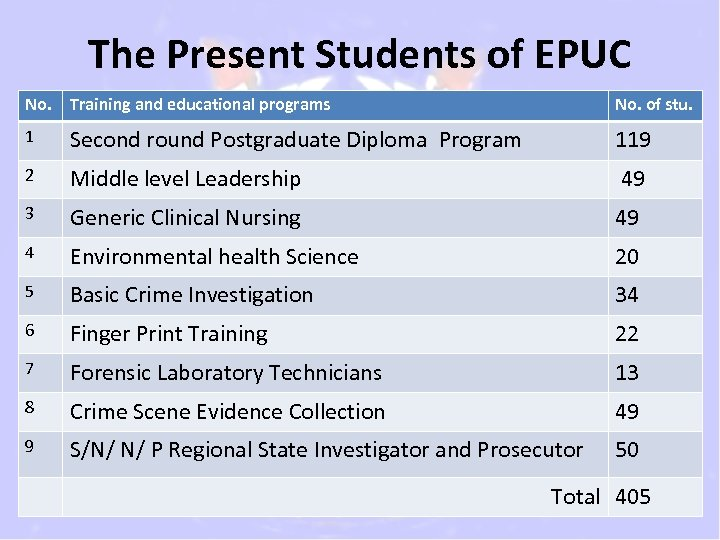 The Present Students of EPUC No. Training and educational programs No. of stu. 1