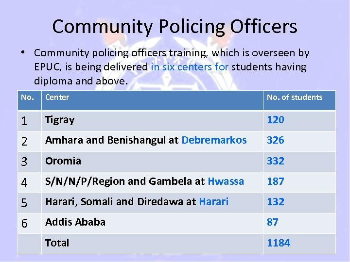 Community Policing Officers • Community policing officers training, which is overseen by EPUC, is