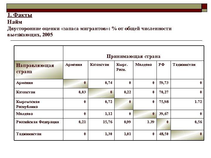 1. Факты Найм Двусторонние оценки «запаса мигрантов» : % от общей численности выезжающих, 2005