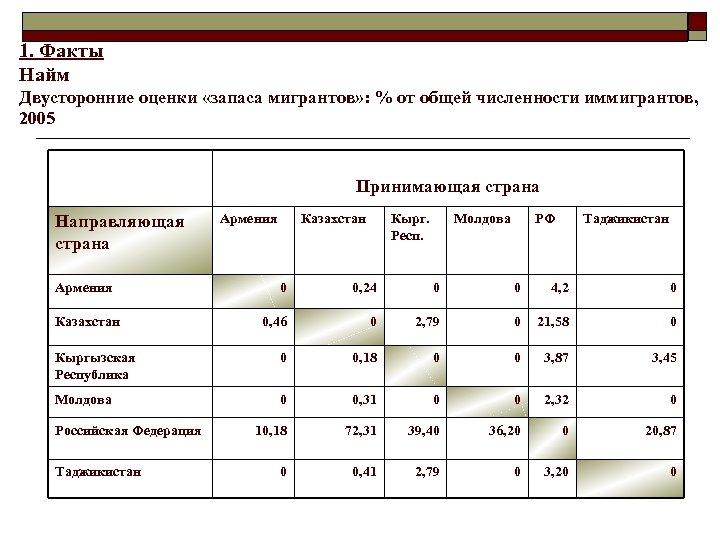 1. Факты Найм Двусторонние оценки «запаса мигрантов» : % от общей численности иммигрантов, 2005
