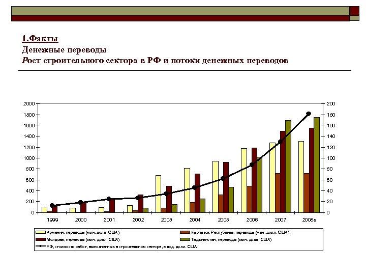 1. Факты Денежные переводы Рост строительного сектора в РФ и потоки денежных переводов 2000