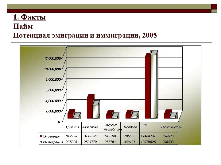 1. Факты Найм Потенциал эмиграции и иммиграции, 2005 12, 000 10, 000 8, 000