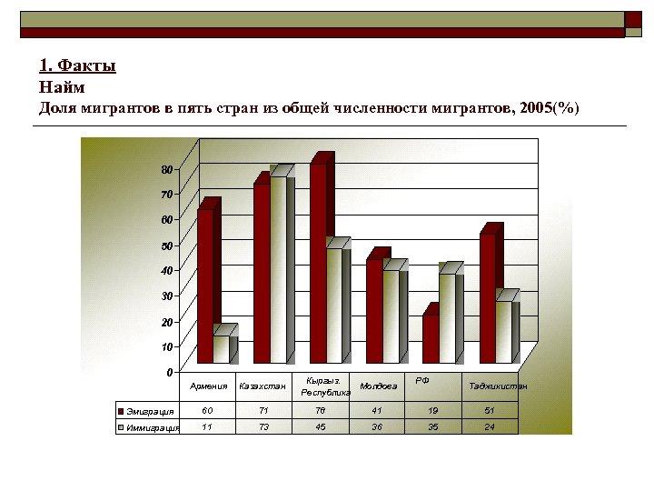 1. Факты Найм Доля мигрантов в пять стран из общей численности мигрантов, 2005(%) 80