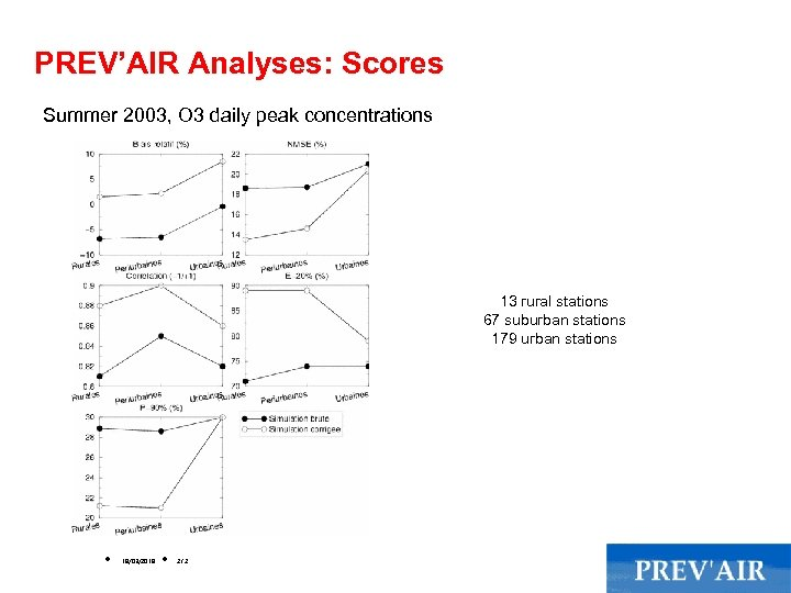 PREV'AIR Analyses: Scores Summer 2003, O 3 daily peak concentrations 13 rural stations 67