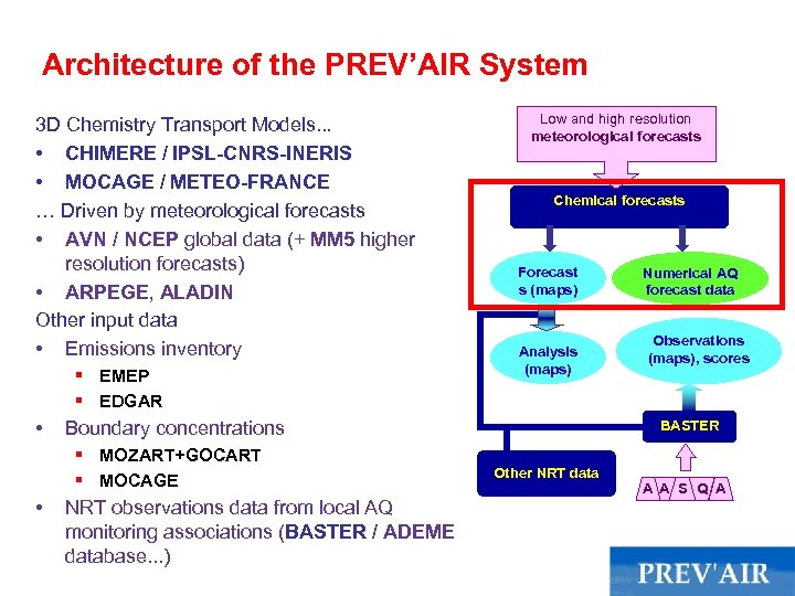 Architecture of the PREV'AIR System 3 D Chemistry Transport Models. . . • CHIMERE