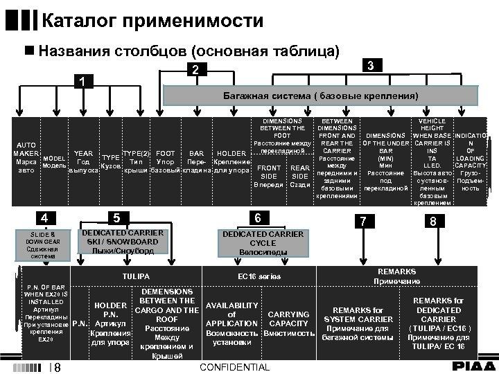 Каталог применимости n Названия столбцов (основная таблица) 3 2 1 Багажная система ( базовые