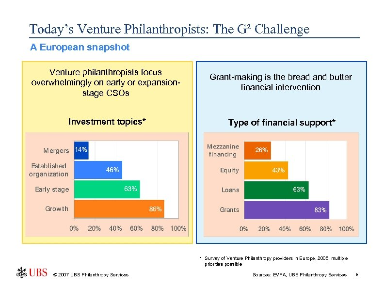 Today's Venture Philanthropists: The G² Challenge A European snapshot Venture philanthropists focus overwhelmingly on