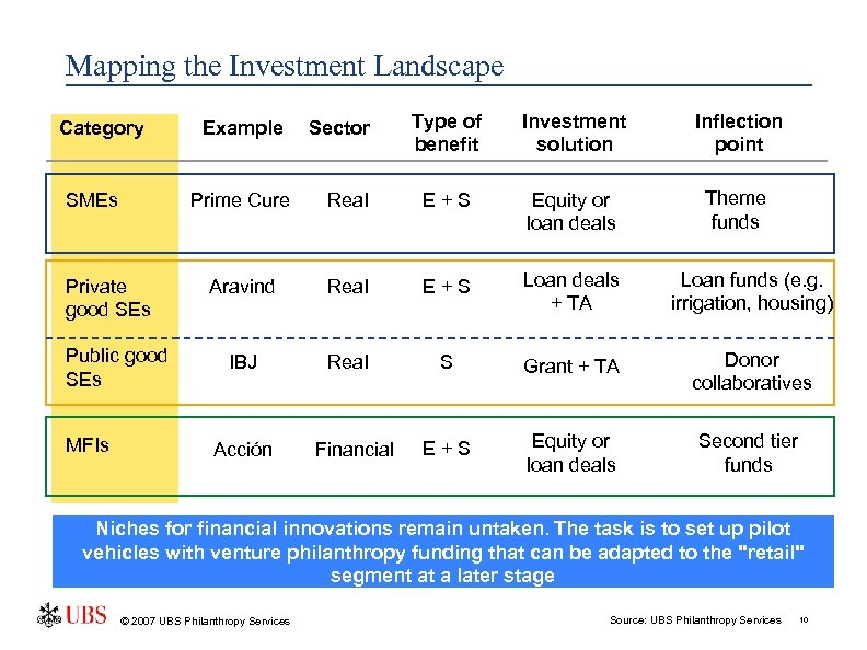 Mapping the Investment Landscape Category SMEs Sector Type of benefit Investment solution Inflection point