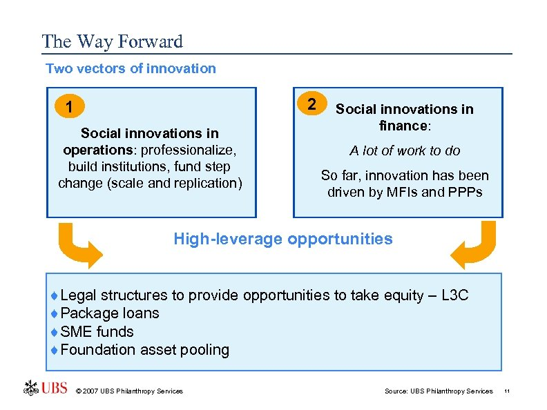The Way Forward Two vectors of innovation 2 1 Social innovations in operations: professionalize,