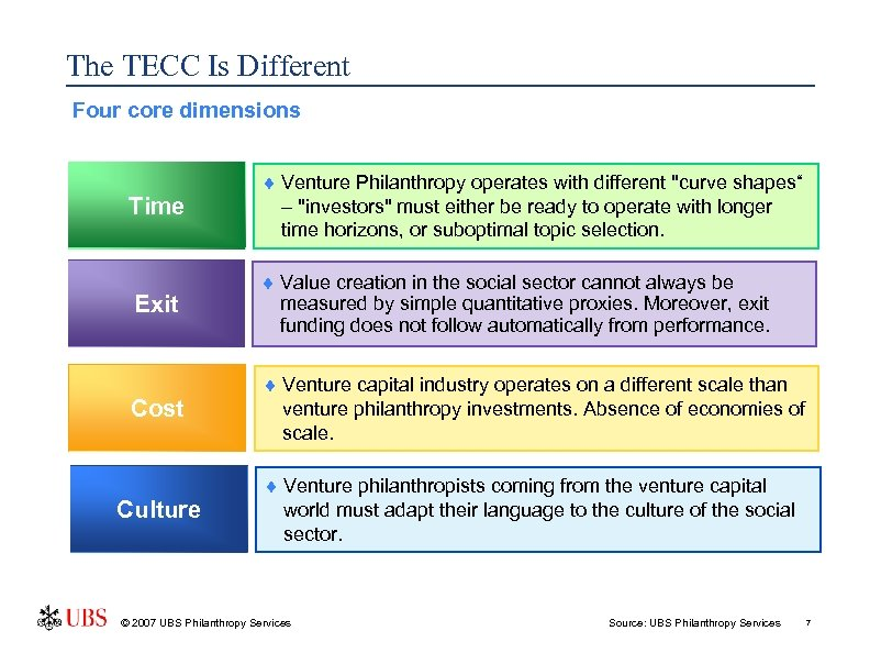The TECC Is Different Four core dimensions Time ¨ Venture Philanthropy operates with different