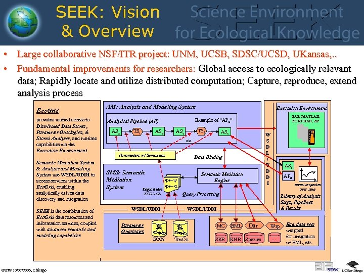 SEEK: Vision & Overview • Large collaborative NSF/ITR project: UNM, UCSB, SDSC/UCSD, UKansas, .