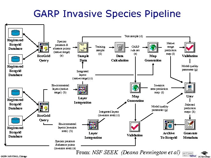 GARP Invasive Species Pipeline Test sample (d) Registered Ecogrid Database Eco. Grid Query Species