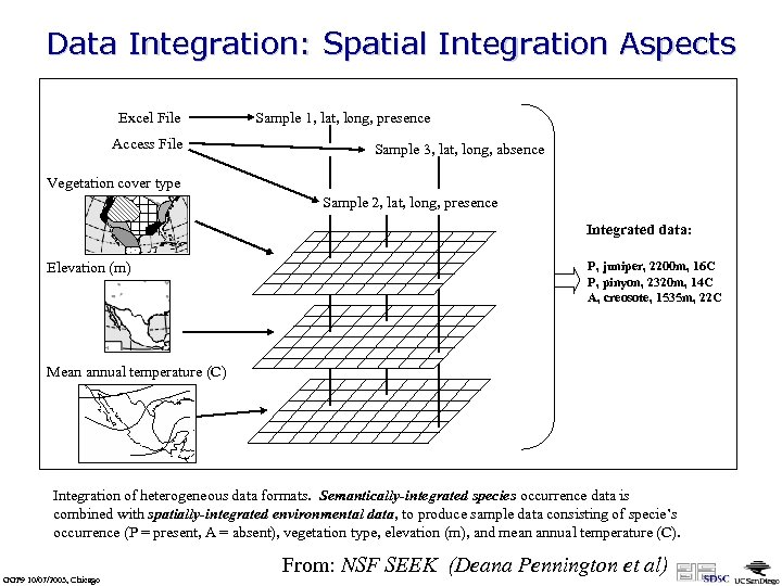 Data Integration: Spatial Integration Aspects Excel File Access File Sample 1, lat, long, presence