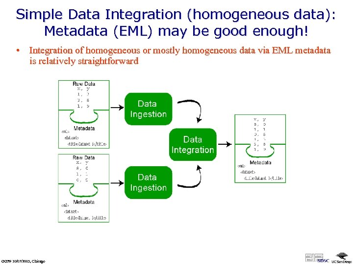Simple Data Integration (homogeneous data): Metadata (EML) may be good enough! • Integration of