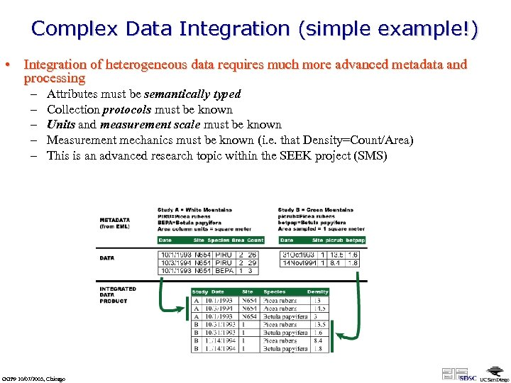 Complex Data Integration (simple example!) • Integration of heterogeneous data requires much more advanced