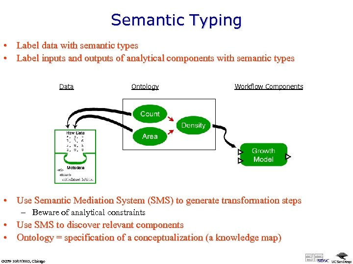 Semantic Typing • Label data with semantic types • Label inputs and outputs of