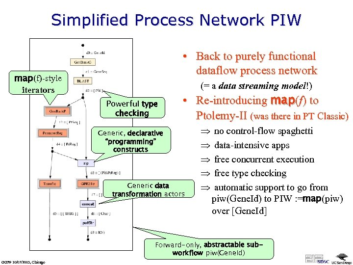 Simplified Process Network PIW • Back to purely functional dataflow process network map(f)-style iterators