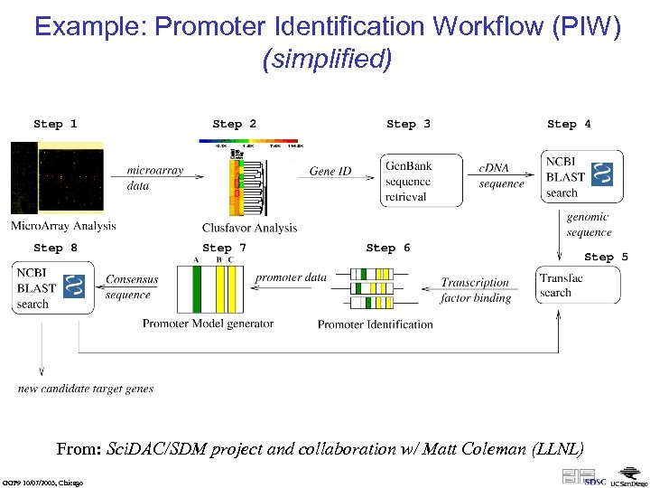 Example: Promoter Identification Workflow (PIW) (simplified) From: Sci. DAC/SDM project and collaboration w/ Matt