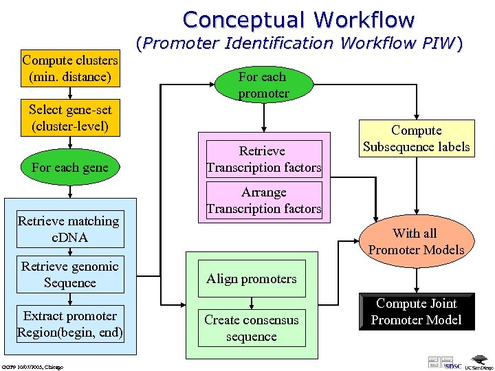 Conceptual Workflow Compute clusters (min. distance) (Promoter Identification Workflow PIW) For each promoter Select