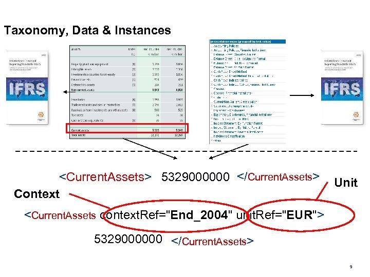 Taxonomy, Data & Instances <Current. Assets> 5329000000 </Current. Assets> Context Unit <Current. Assets context.