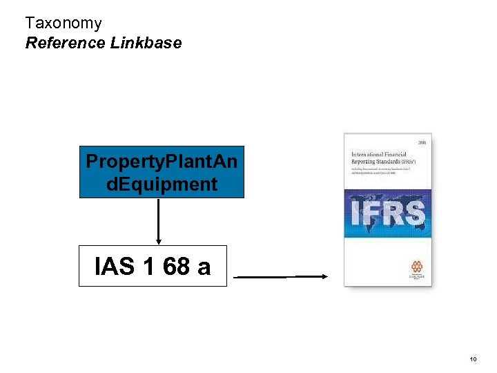 Taxonomy Reference Linkbase Property. Plant. An d. Equipment IAS 1 68 a 10