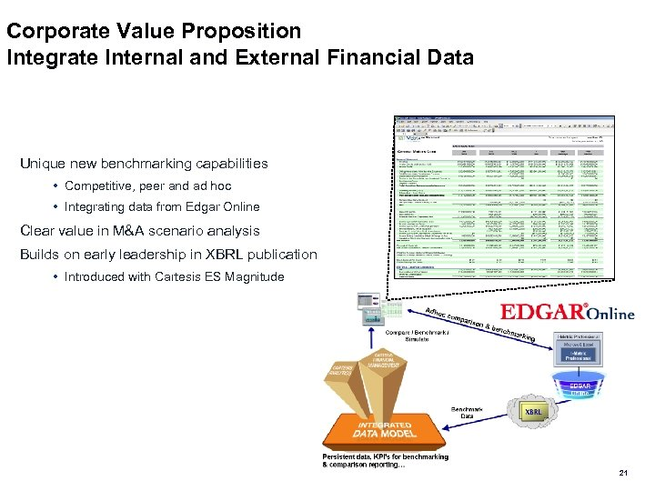 Corporate Value Proposition Integrate Internal and External Financial Data Unique new benchmarking capabilities •