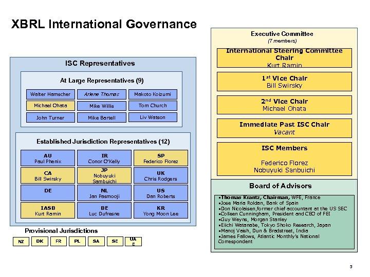 XBRL International Governance Executive Committee (7 members) International Steering Committee Chair Kurt Ramin ISC