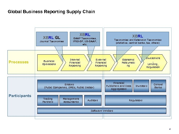 Global Business Reporting Supply Chain XBRL GL Journal Taxonomies Processes Business Operations Internal Financial