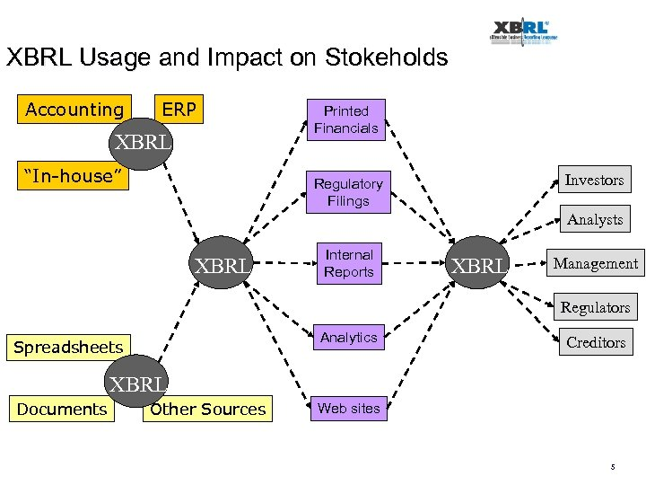 """XBRL Usage and Impact on Stokeholds Accounting ERP XBRL """"In-house"""" Printed Financials Investors Regulatory"""