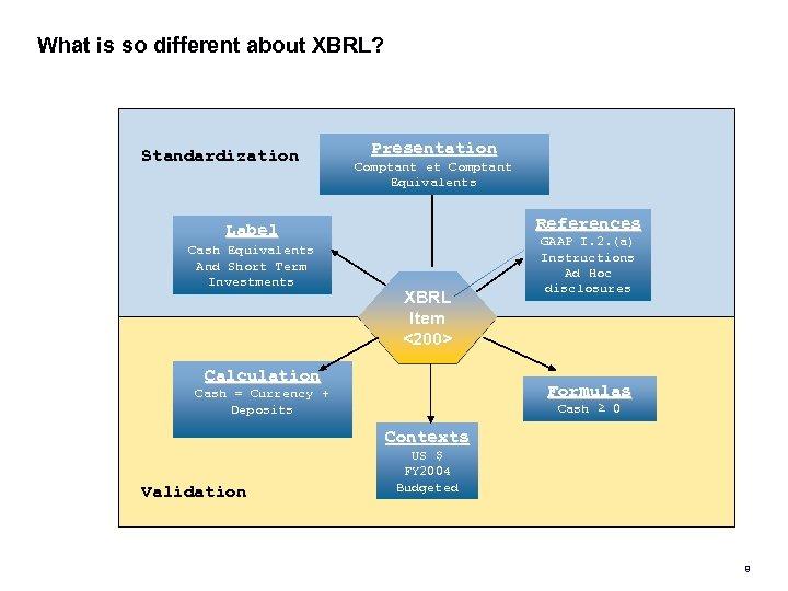 What is so different about XBRL? Standardization Presentation Comptant et Comptant Cash & Cash