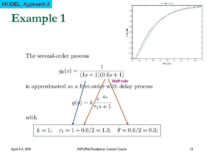 MODEL, Approach 2 Example 1 Half rule April 4 -8, 2004 KFUPM-Distillation Control Course