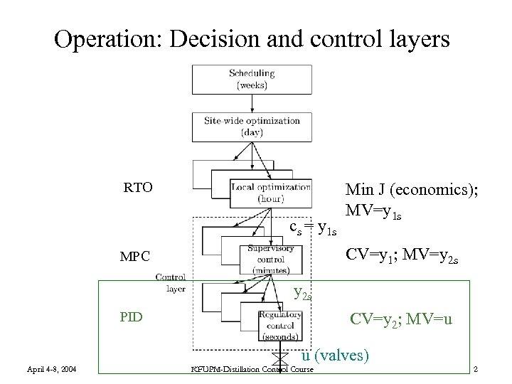 Operation: Decision and control layers RTO cs = y 1 s Min J (economics);