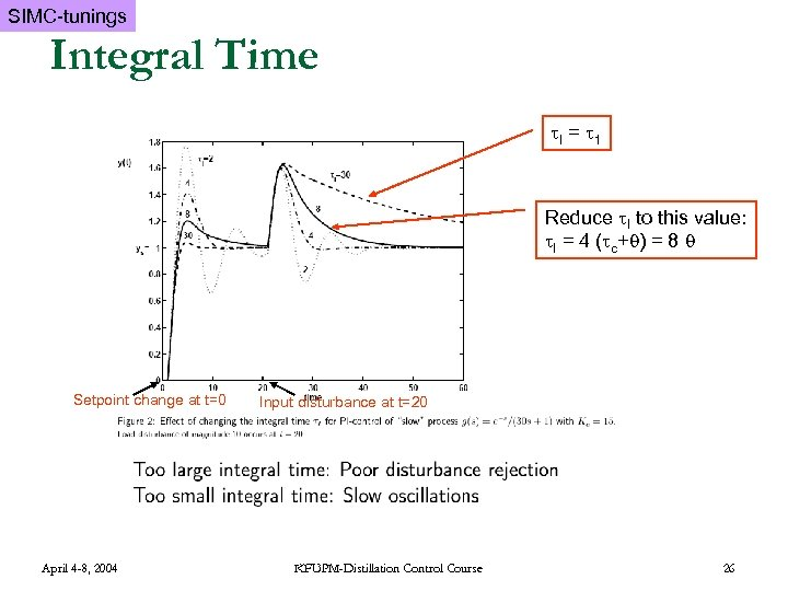 SIMC-tunings Integral Time I = 1 Reduce I to this value: I = 4