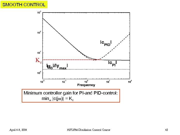 SMOOTH CONTROL Kc u Minimum controller gain for PI-and PID-control: min  c(j )  =