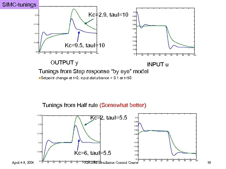 SIMC-tunings Kc=2. 9, tau. I=10 Kc=9. 5, tau. I=10 OUTPUT y INPUT u Tunings