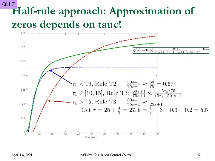QUIZ Half-rule approach: Approximation of zeros depends on tauc! April 4 -8, 2004 KFUPM-Distillation