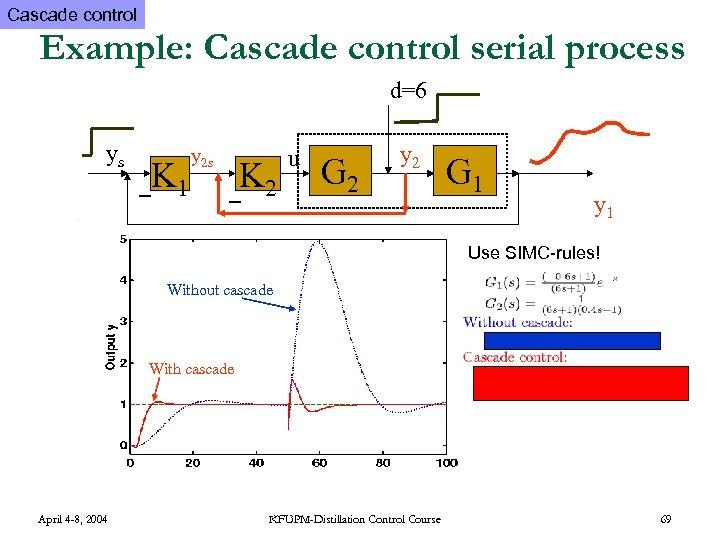 Cascade control Example: Cascade control serial process d=6 ys K 1 y 2 s