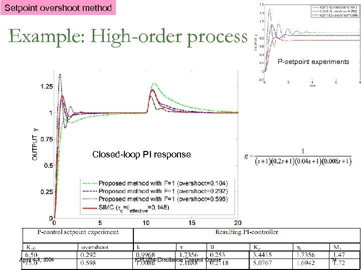 Setpoint overshoot method Example: High-order process P-setpoint experiments Closed-loop PI response April 4 -8,