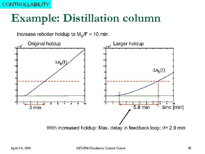 CONTROLLABILITY Example: Distillation column April 4 -8, 2004 KFUPM-Distillation Control Course 80