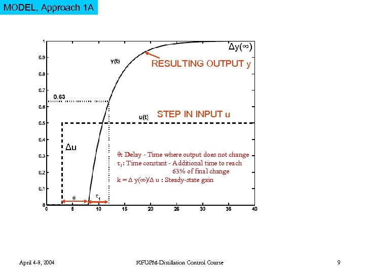 MODEL, Approach 1 A Δy(∞) RESULTING OUTPUT y STEP IN INPUT u Δu April