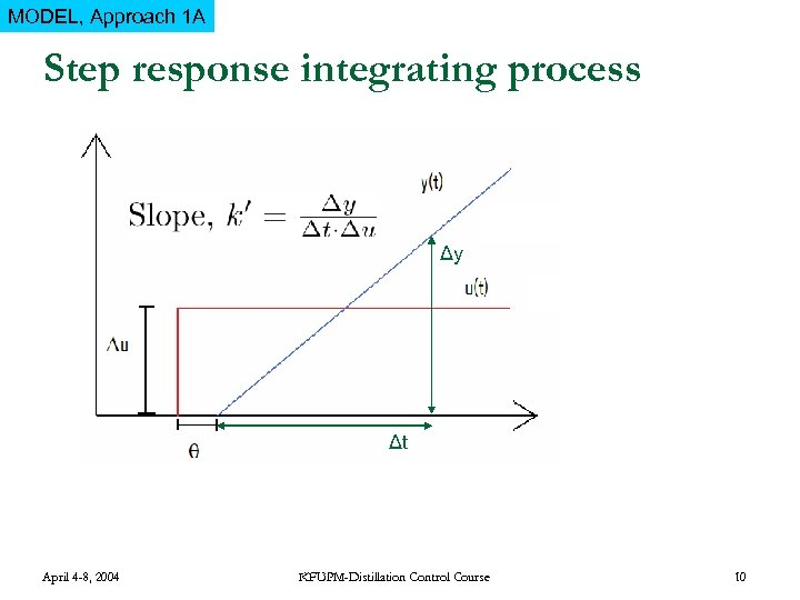 MODEL, Approach 1 A Step response integrating process Δy Δt April 4 -8, 2004