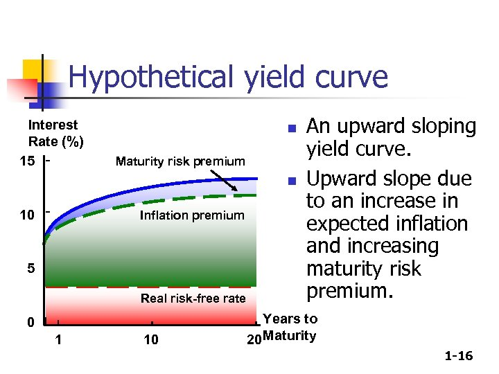 Hypothetical yield curve Interest Rate (%) 15 n Maturity risk premium n 10 Inflation