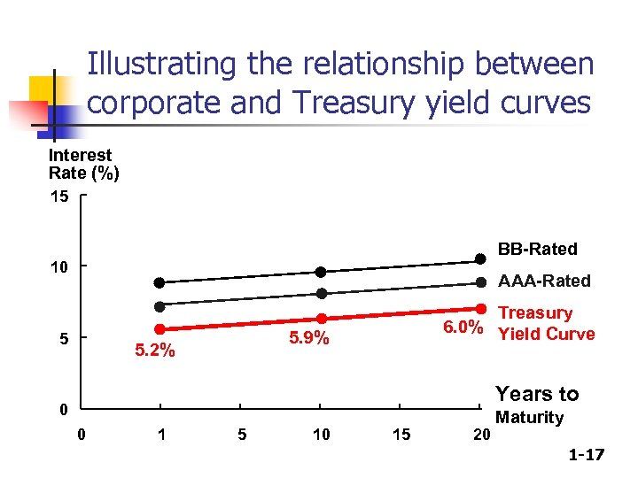 Illustrating the relationship between corporate and Treasury yield curves Interest Rate (%) 15 BB-Rated