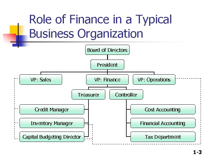 Role of Finance in a Typical Business Organization Board of Directors President VP: Sales