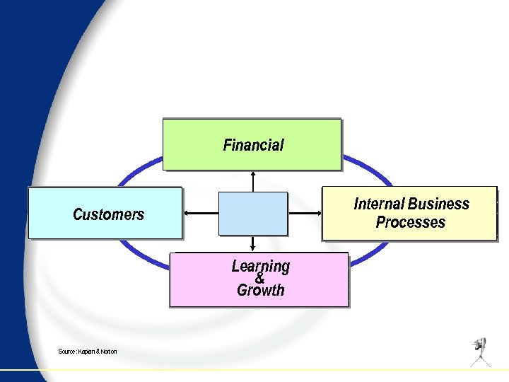 Financial Internal Business Processes Customers Learning & Growth Source: Kaplan & Norton