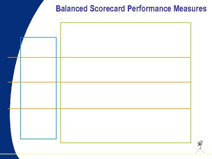 Balanced Scorecard Performance Measures